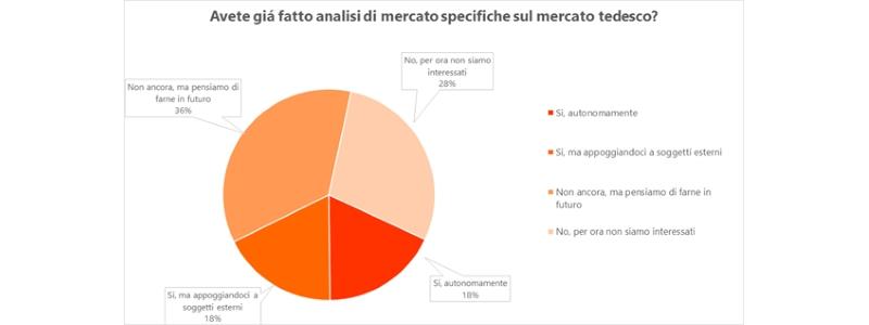 importanza analisi di mercato internazionalizzazione