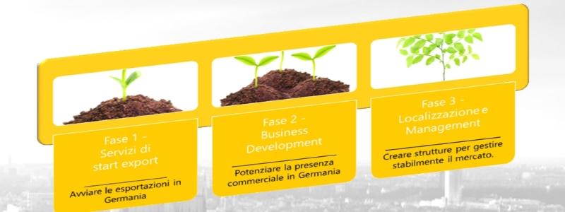 Servizi Italia Marketing per l'internazionalizzazione in Germania